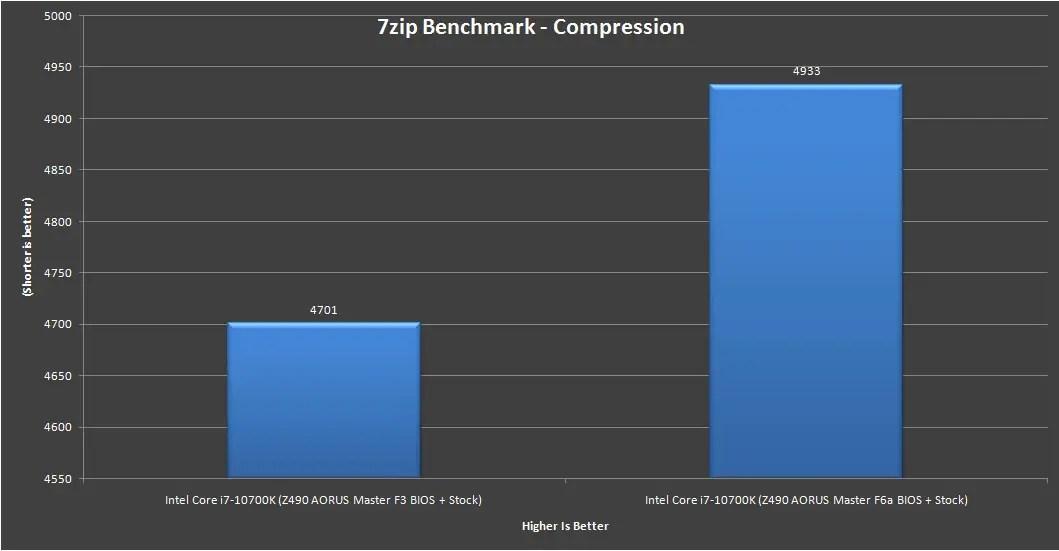Z490 AORUS Master Intel Core i7 10700K Benchmark 5