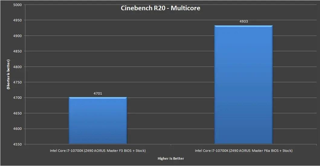 Z490 AORUS Master Intel Core i7 10700K Benchmark 7