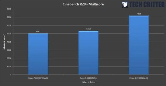 AMD Ryzen 7 3800XT Benchmark 7