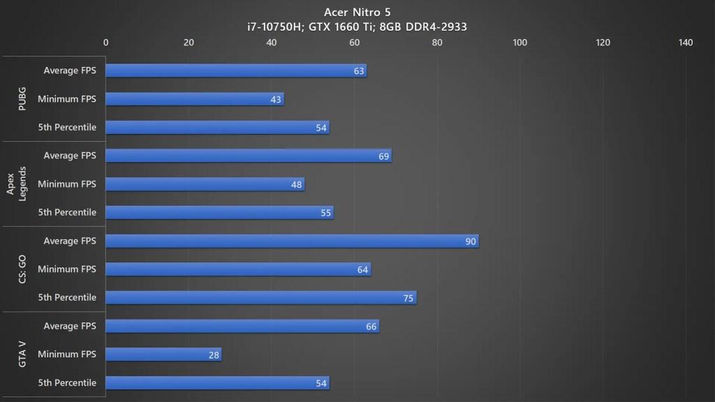 Acer Nitro 5 2020 gaming benchmark