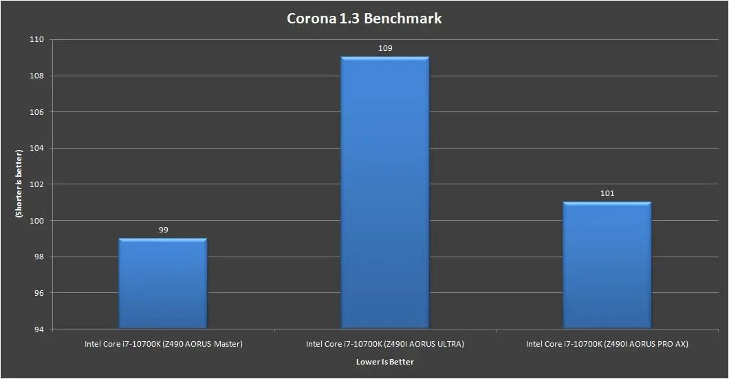Gigabyte Z490i AORUS Ultra Corona 1.3 Benchmark