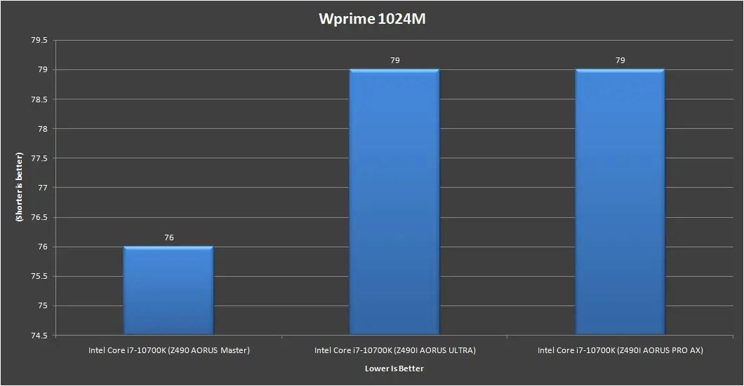 Gigabyte Z490i AORUS Ultra Wprime 1024m