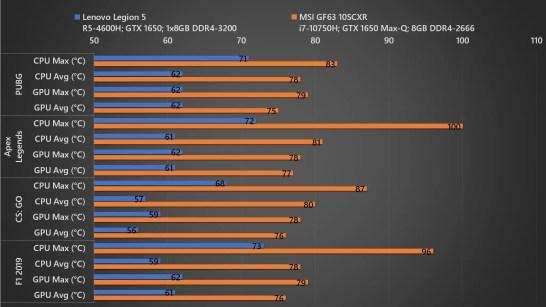 Lenovo Legion 5 vs MSI GF63 Temp 01