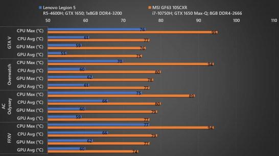 Lenovo Legion 5 vs MSI GF63 Temp 02