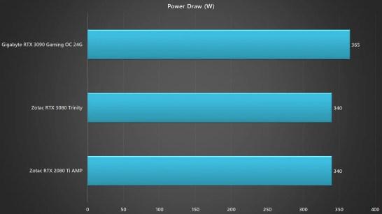 Gigabyte RTX 3090 Gaming OC 24G Power draw