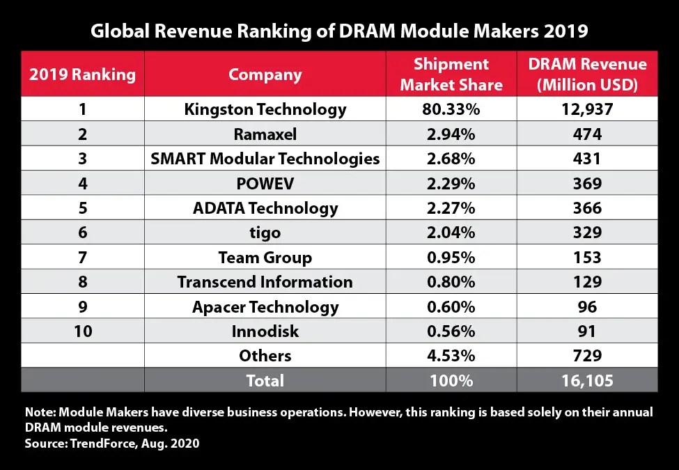 Global Revenue ranking 2019 Kingston No.1
