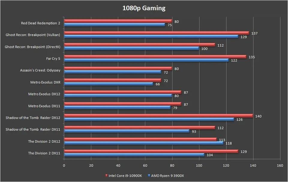 Intel Core i9 10900K Games Benchmark 1080p
