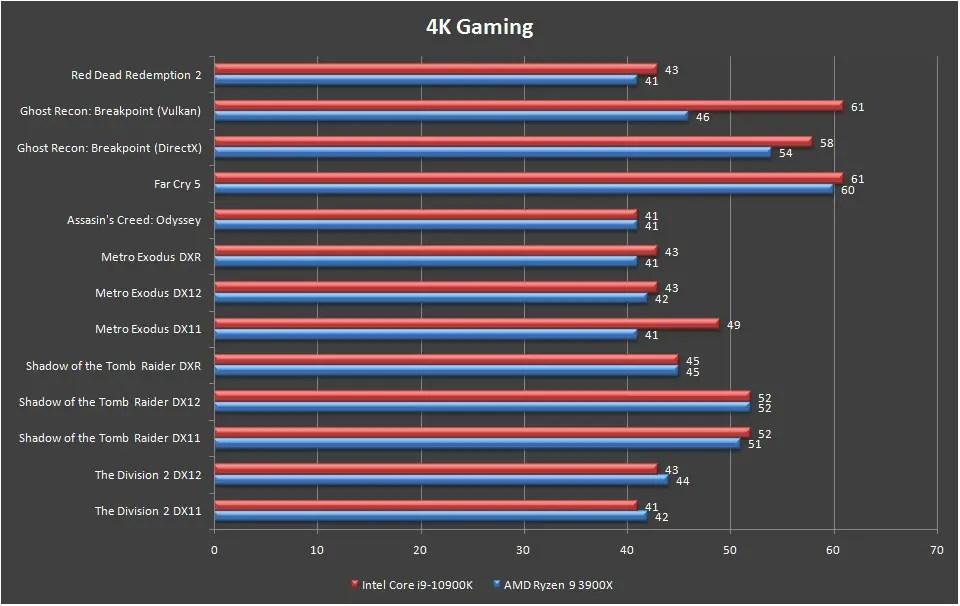 Intel Core i9 10900K Games Benchmark 4K