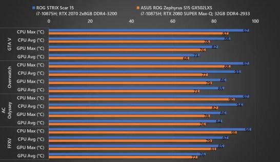 ROG Strix SCAR 15 vs ROG Zephyrus S15 Temp 02