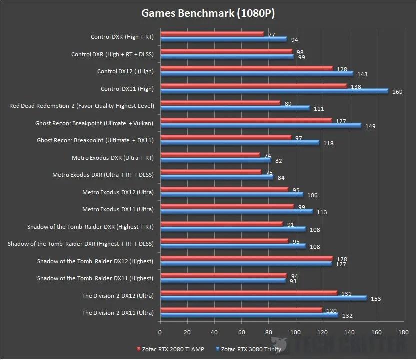 ZOTAC Gaming RTX 3080 Trinity Game Benchmark 1080p
