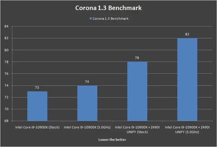 MSI MEG Z490i UNIFY Corona 1.3 Benchmark