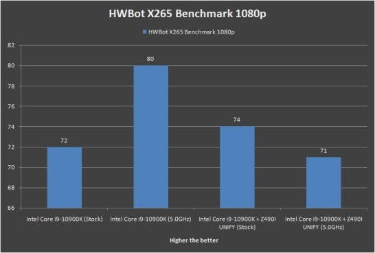 MSI MEG Z490i UNIFY HWBot X265 Benchmark 1080p