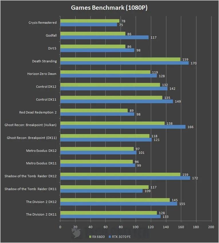 AMD Radeon RX 6800 1080P Benchmark a