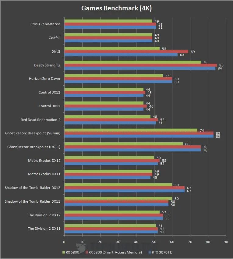AMD Radeon RX 6800 4K Benchmark b