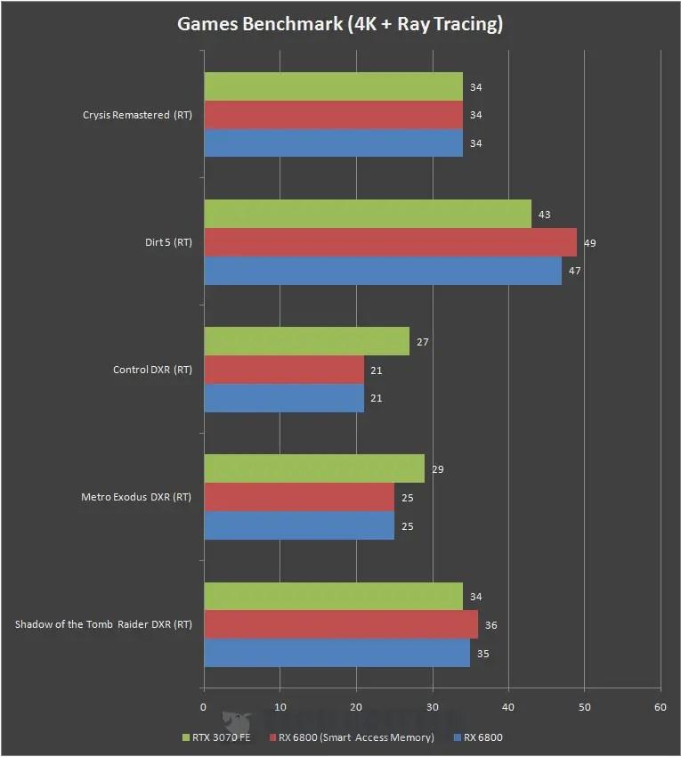 AMD Radeon RX 6800 4K Ray Tracing