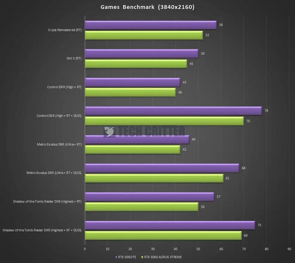 AORUS RTX 3080 XTREME 10G Games Benchmark Ray Tracing 4K