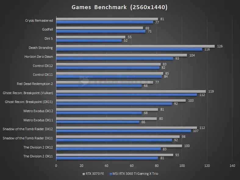 MSI RTX 3060 Ti Gaming X Trio Benchmark 1440P 2