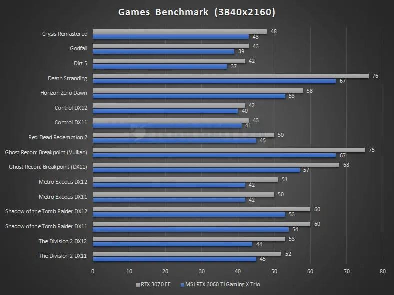 MSI RTX 3060 Ti Gaming X Trio Benchmark 4K 2