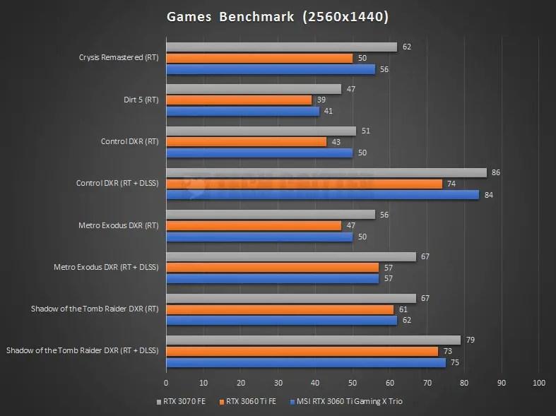 MSI RTX 3060 Ti Gaming X Trio Benchmark RTX 1440P