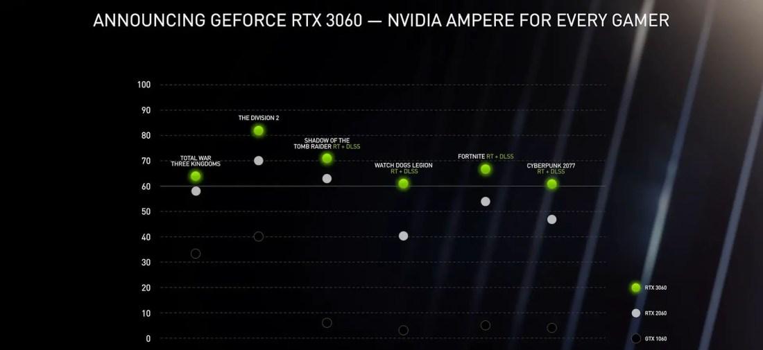 NVIDIA GeForce RTX 3060 2