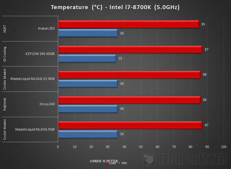 NZXT Kraken Z53 AIO Liquid Cooler Intel i7 8700K 5GHz