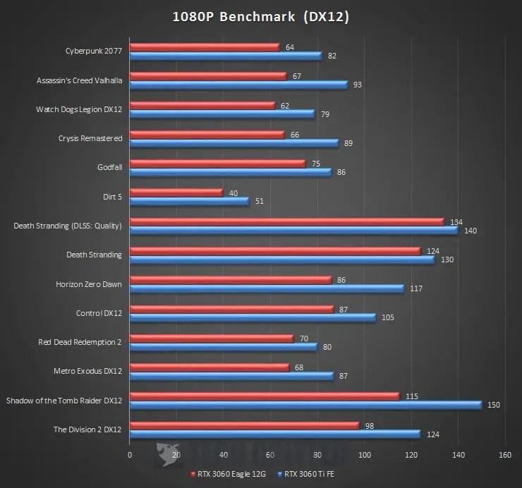 Gigabyte GeForce RTX 3060 Eagle 12G Benchmark 1080P