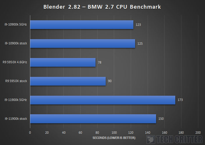 Intel Core i9 11900K Z590 AORUS XTREME Blender Benchmark