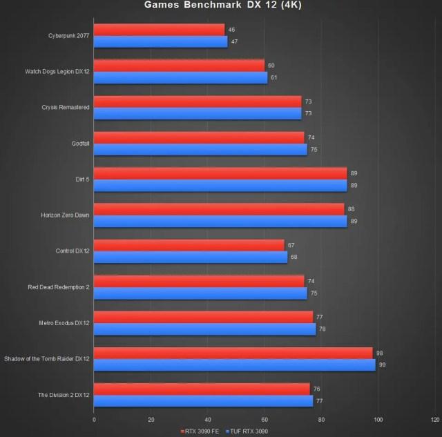 ASUS TUF GeForce RTX 3090 Benchmark DX12 4K