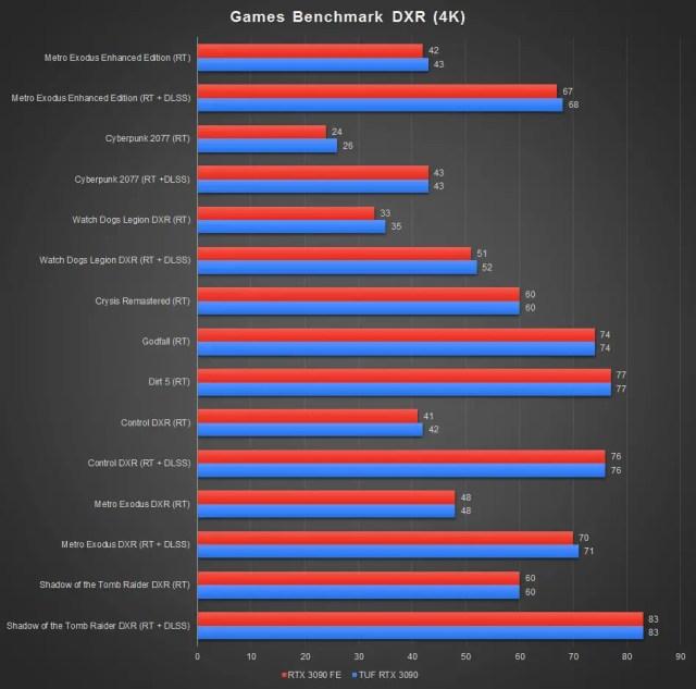 ASUS TUF GeForce RTX 3090 Benchmark DXR 4K