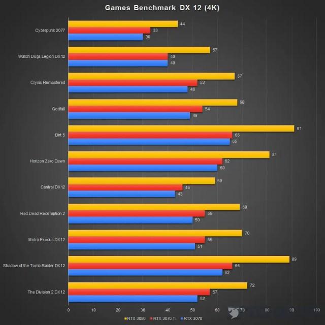 GeForce RTX 3070 Ti DX12 4K