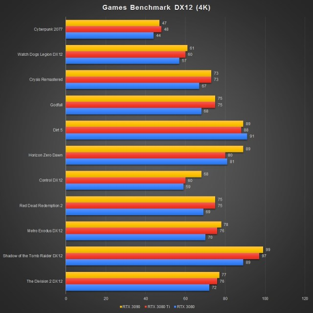 GeForce RTX 3080 Ti Benchmark DX12 4K