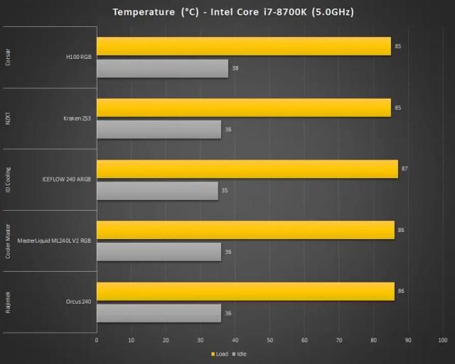 Corsair H100 RGB Temperature 2