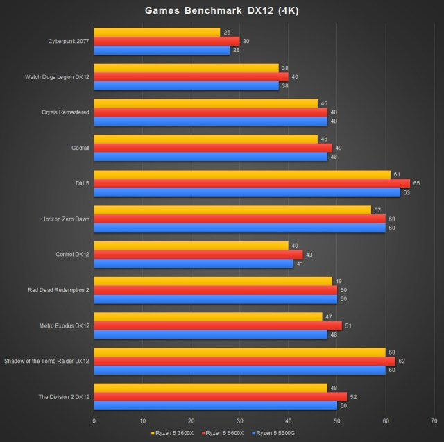 Ryzen 5 5600G Games Benchmark 4K