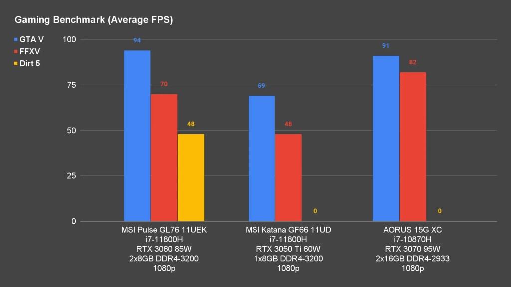 MSI Pulse GL76 11UEK Gaming Benchmark Average FPS