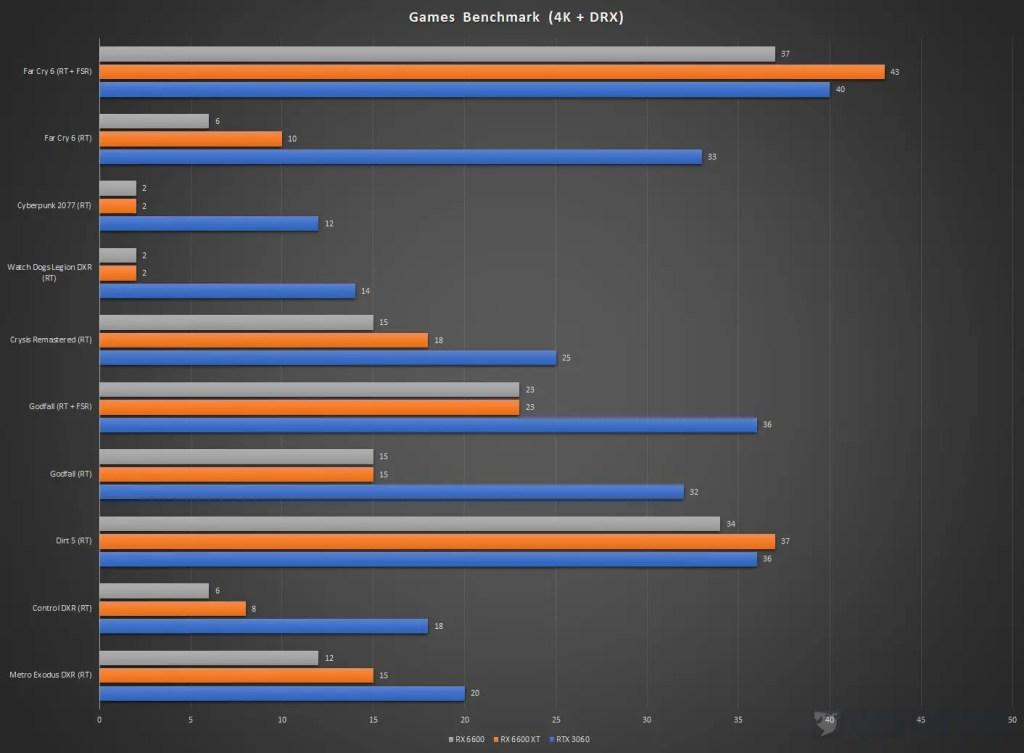 XFX Speedster SWFT 210 Radeon RX 6600 Games Benchmark 4K DXR
