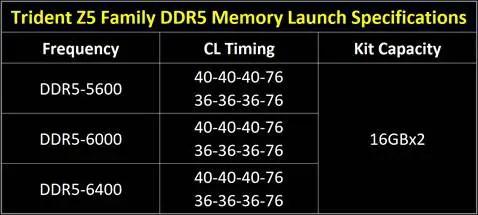 G.SKILL Trident Z5 Trident Z5 RGB DDR5 Specs