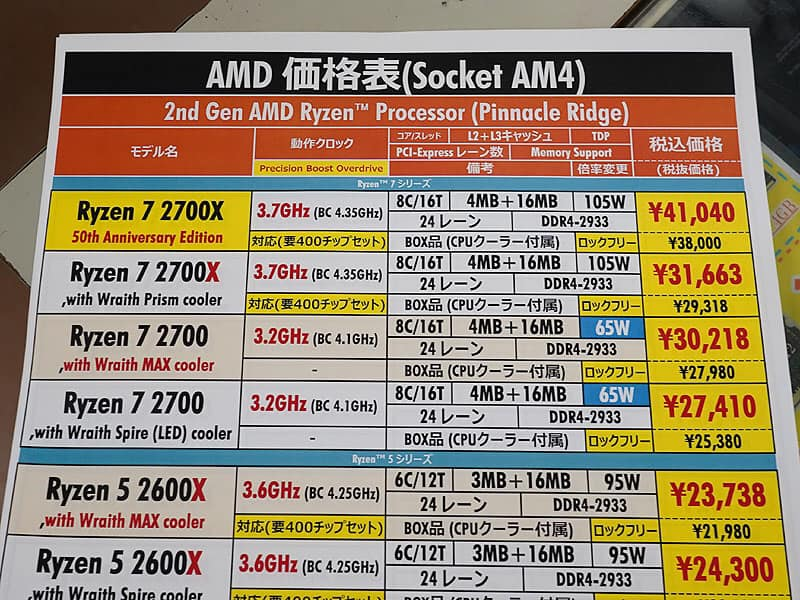 AMD 50th Anniversary Ryzen 7 2700X Gold Edition (4)