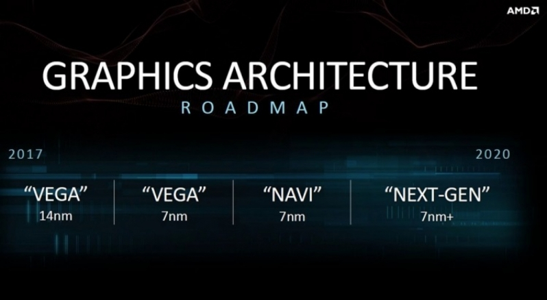 AMD Radeon Navi GPU Specifications, Price and Launch Date Leaked?