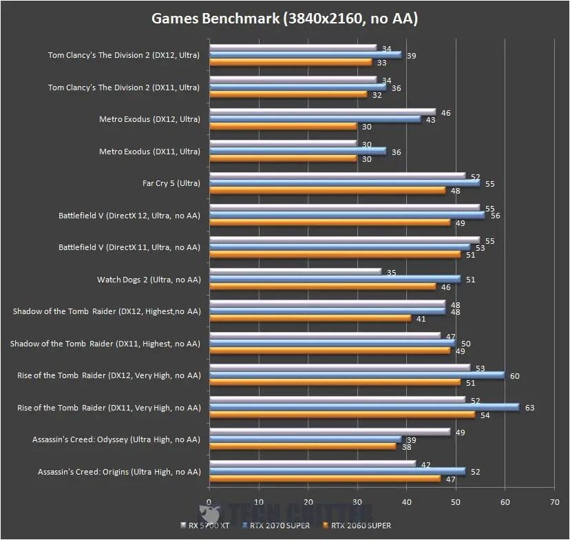AMD Radeon RX 5700 XT 4K
