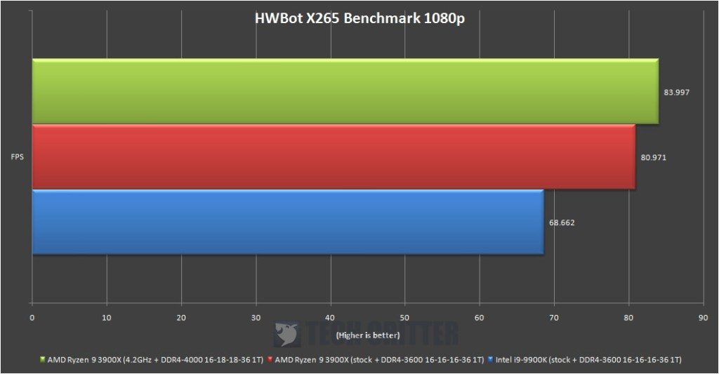 AMD Ryzen R9 3900X HWBot X265 Benchmark 1080p