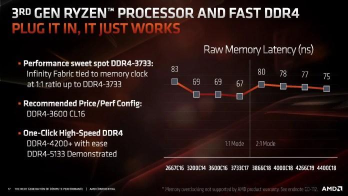 AMD Ryzen R9 3900X Infinity Fabric