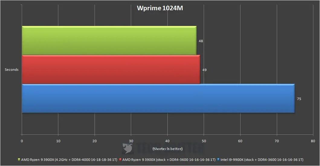 AMD Ryzen 9 3900X 12-core powerhouse CPU overview