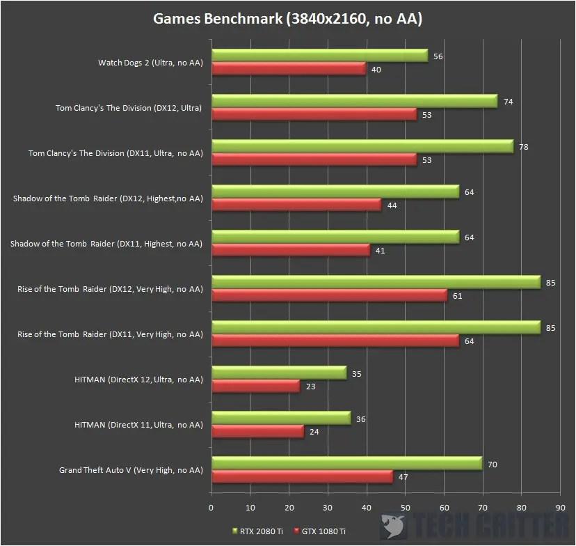 AORUS GeForce RTX 2080 Ti XTREME 4k fps (2)