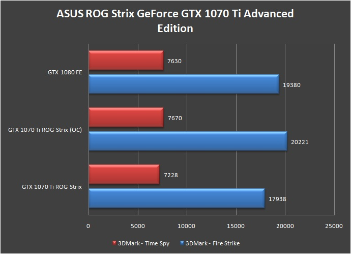 ASUS ROG Strix GeForce GTX 1070 Ti Advanced Fire Strike Time Spy 3DMark Overclock (1)