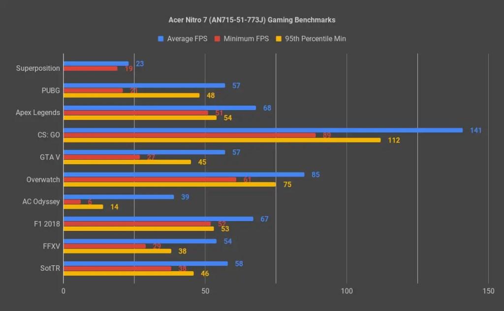Review - Acer Nitro 7 (i7-9750H, GTX 1660 Ti, 8GB DDR4, 256GB NVMe SSD) 29
