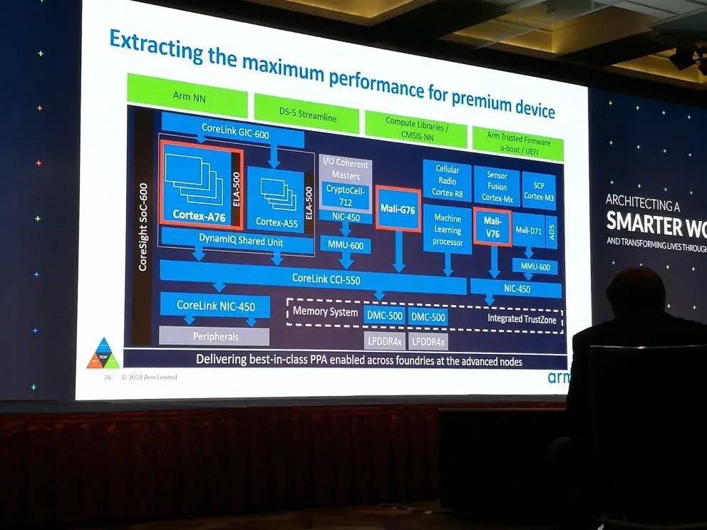 Computex 2018 ARM Cortex A76 Mali G76 Mali V76 (06)