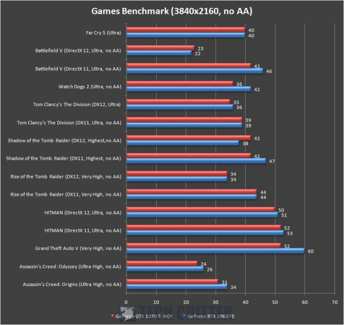 GeForce RTX 2060 Founders Edition Games Benchmark 4K