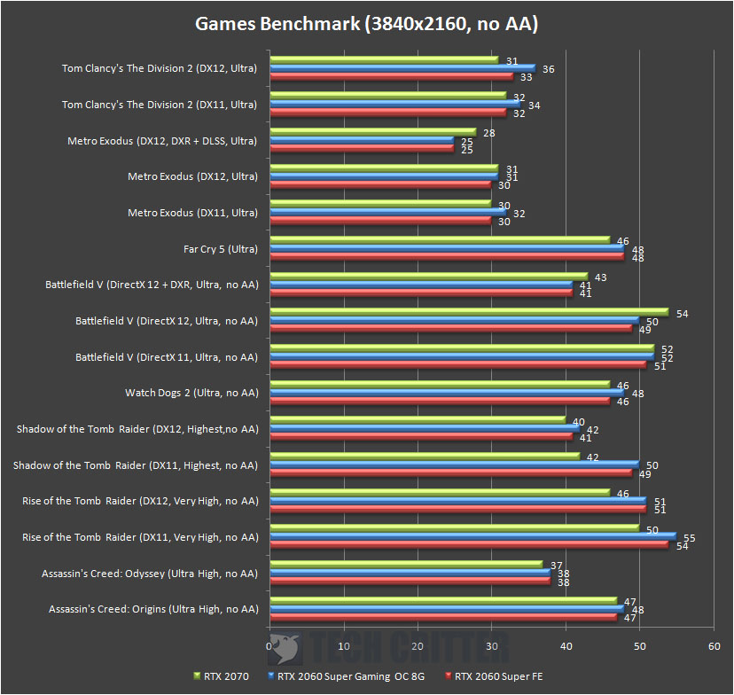 Gigabyte RTX 2060 Super Gaming OC 8G Game Benchmark 4K