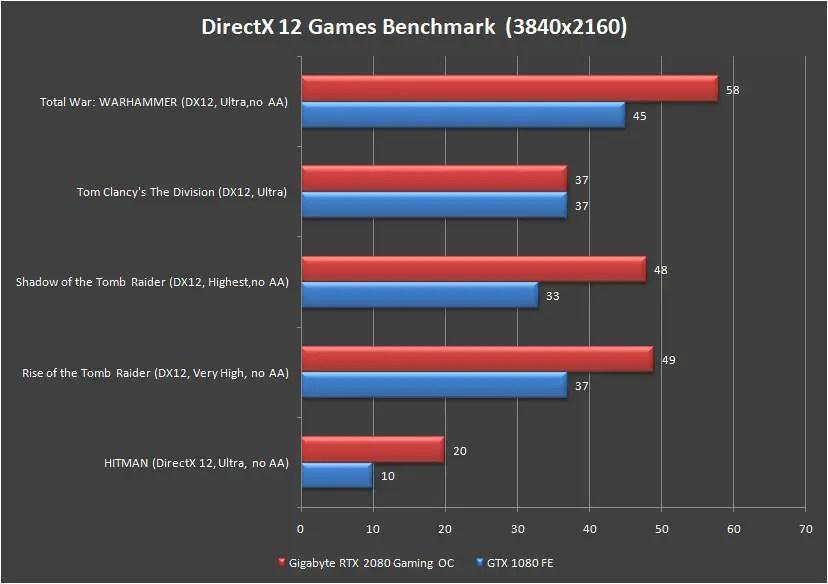 Gigabyte RTX 2080 Gaming OC 8G Games Benchmark 4K DirectX 12