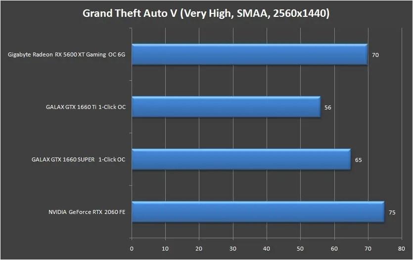 Gigabyte Radeon RX 5600 XT Gaming OC 6G 1440P (2)